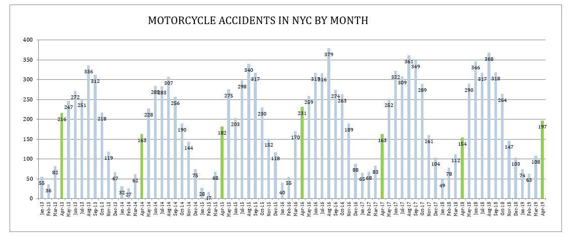 motorcycle accidents NYC