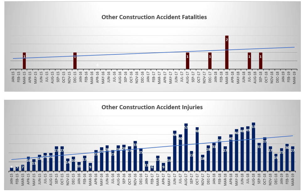 other types of construction accident injuries and deaths NYC