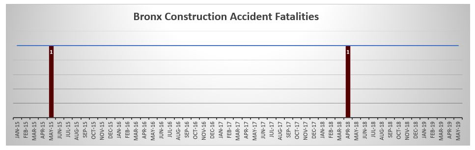 Bronx Construction Accident Fatalities May 2019