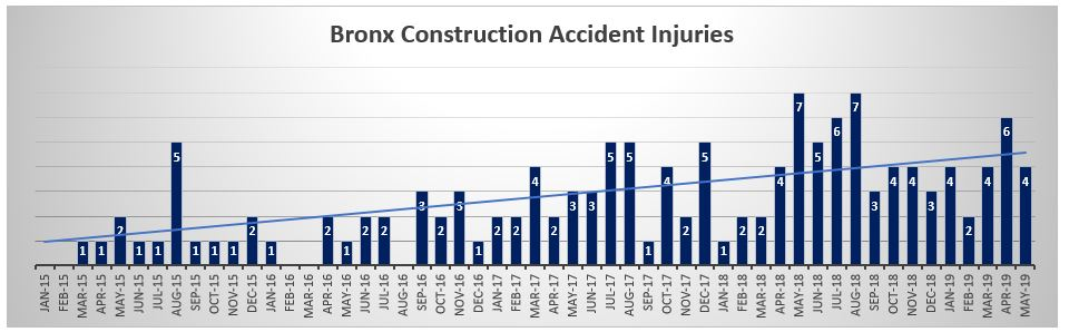 Bronx Construction Injuries May 2019