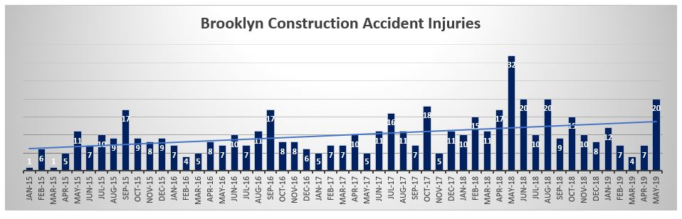 Brooklyn Construction Accident Injuries May 2019