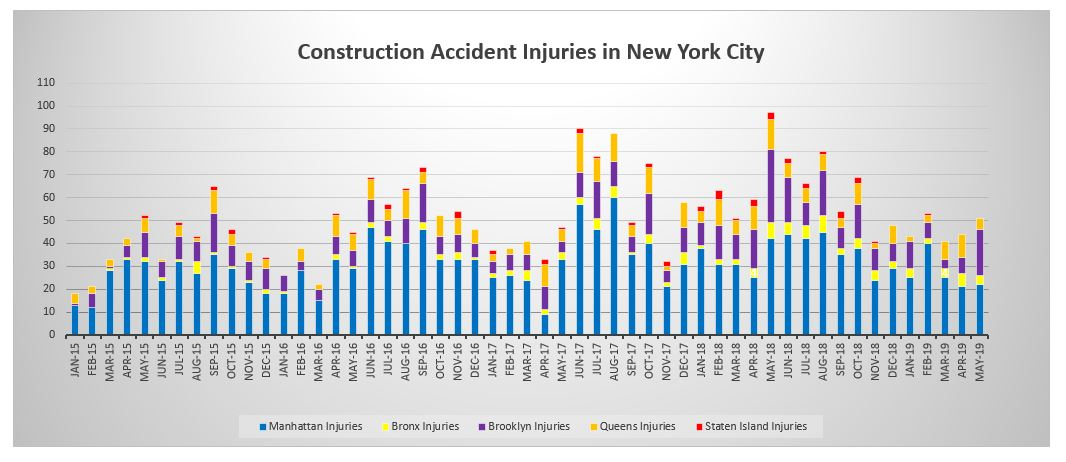 Construction Accident Injuries by borough NYC May 2019