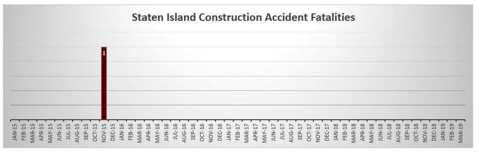 Construction Accident death Staten Island May 2019