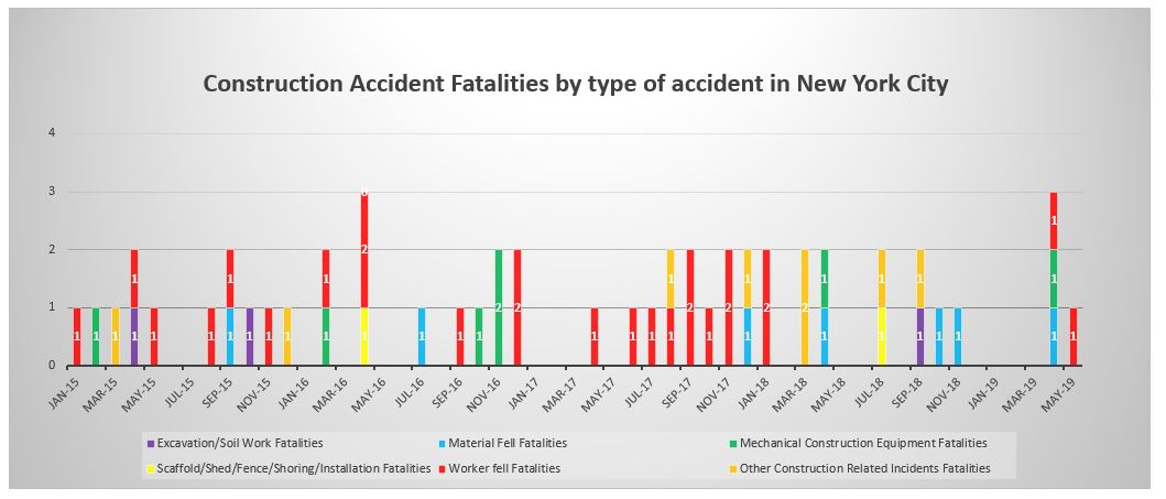 Construction-Accident-fatalities-by-type-New-York-May-2019
