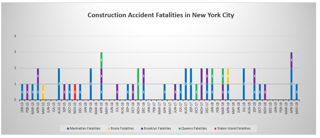 Construction Deaths by borough NYC May 2019