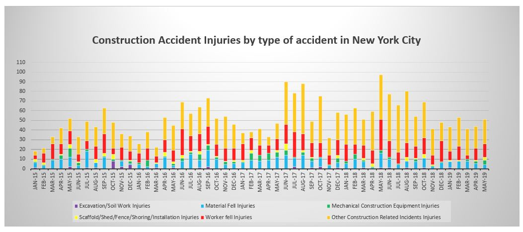 Construction accident injuries by type of injury