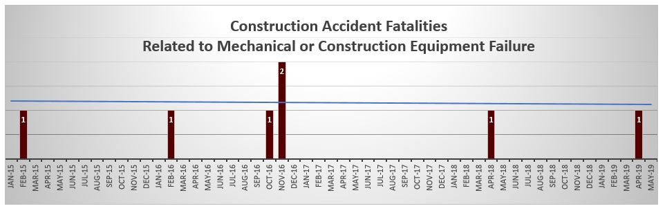 Construction deaths related to mechanical failure May 2019