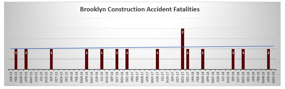 Construction fatalities Brooklyn May 2019