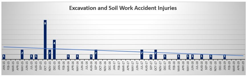 Excavation and Soil work accident injuries May 2019