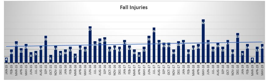 Fall Injuries May 2019 NYC