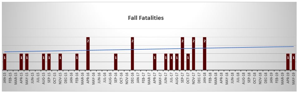 Fall fatalities NYC May 2019