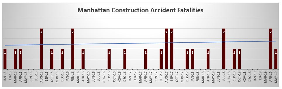 Manhattan Construction Accident Fatalities May 2019