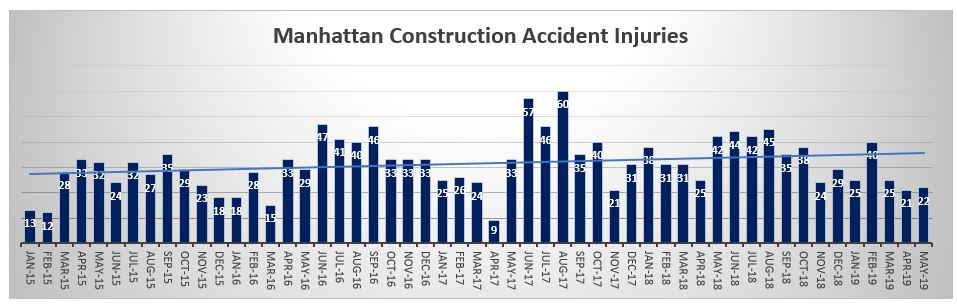 Manhattan Construction workers injured May 2019Manhattan Construction workers injured May 2019