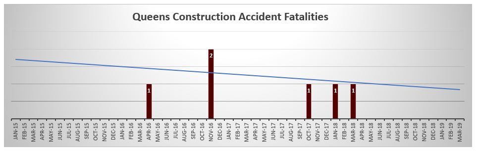 Queens Cosntruction Accident Fatalities May 2019