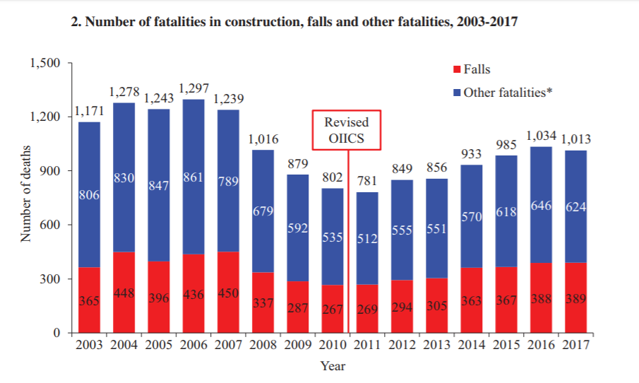 construction deaths and fall deaths 2003 to 2017