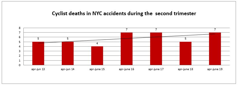 Cyclists fatality New York City Second Trimester 2019