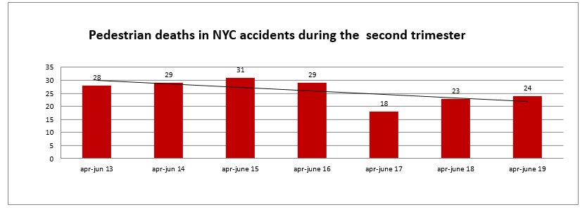 NYC pedestrian fatalities second trimester 2019