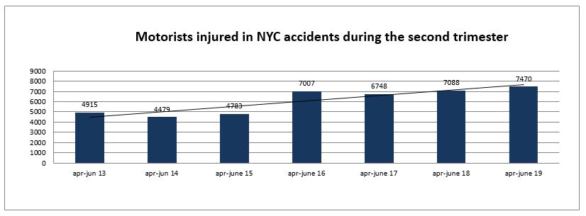 New York motorists injuries second trimester 2019