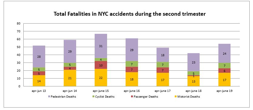 New york Car Accident Deaths second trimester 2019