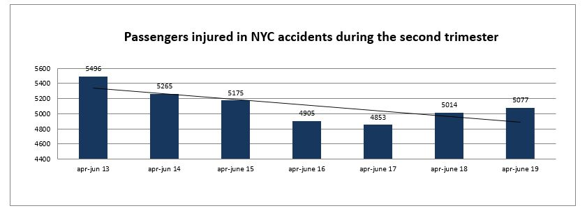 passengers injuries NYC second trimester 2019