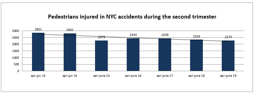 pedestrian injuries New York second trimester 2019