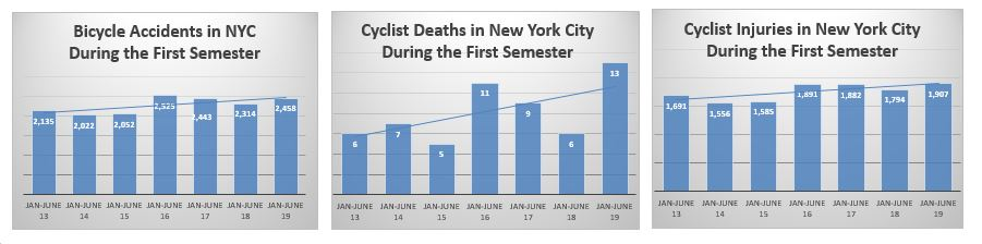 2019 First semester NYC Bicycle Accidents Fatalities and Injuries