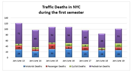 Auto-accident-fatalities-NYC-first-semester-2019