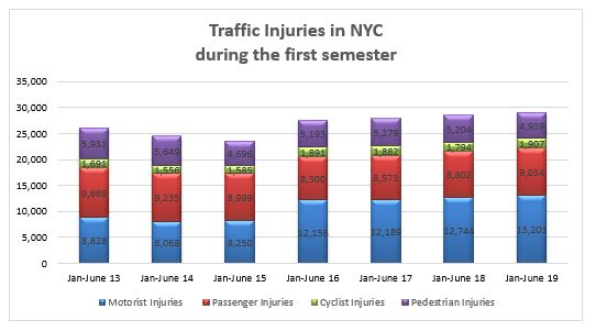 Car Accident Injuries New York first semester 2019