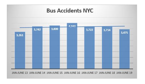 NYC bus accidents first semester 2019
