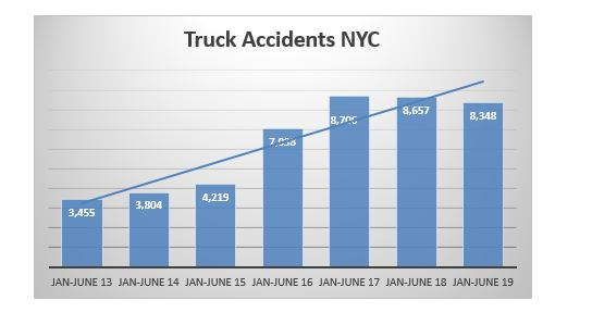 Truck Accidents in New York First trimester 2019