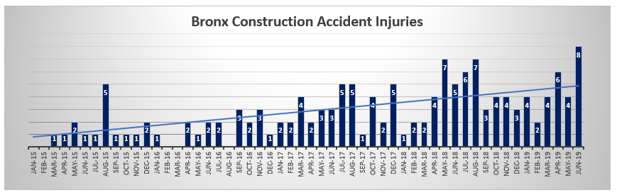 Bronx-construction-accident-injuries-June-2019