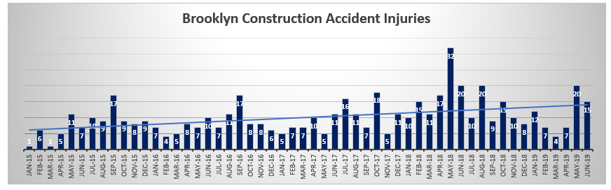 Brooklyn Construction Accident Injuries June 2019