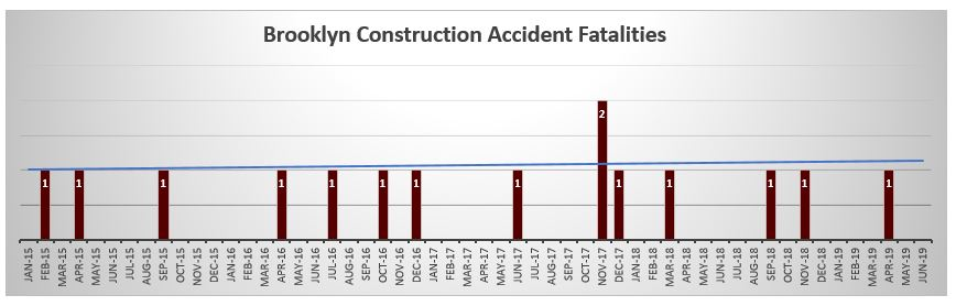 Brooklyn Construction accident fatalities