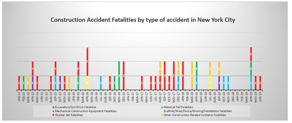 Construction Accident Fatalities by type June 2019 NYC