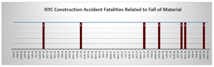 Construction accident deaths caused by fall of material NYC June 2017