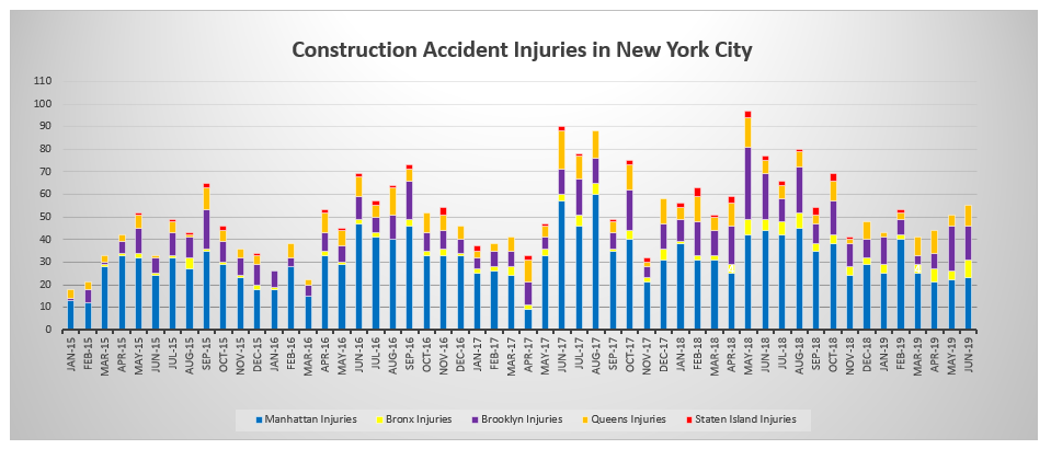 Construction accident injuries NYC by boroughs June 2019