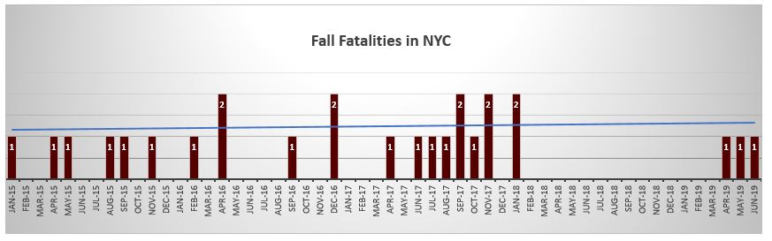 Fall fatalities June 2019 NYC