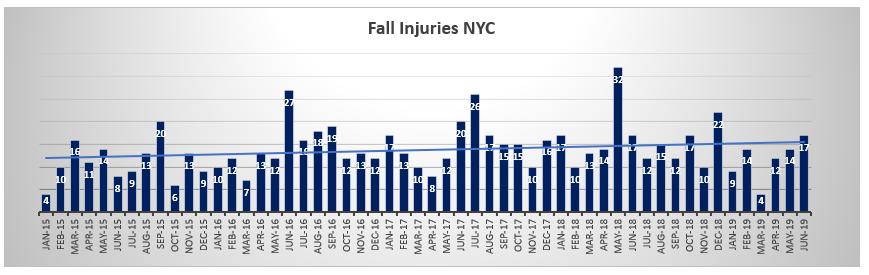 Fall injuries NYC