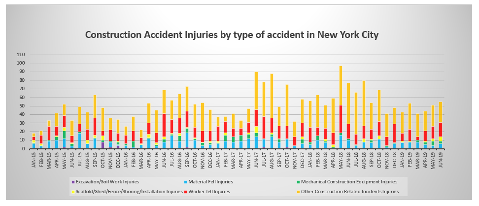 Injuries by type of construction accident NYC