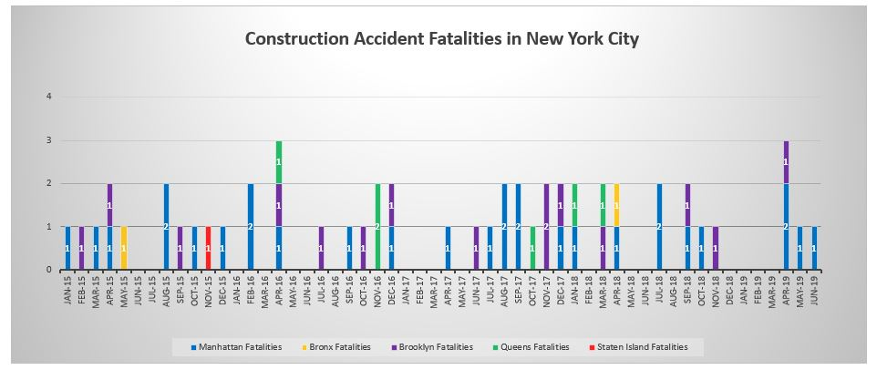 June 2019 fatalities on NYC construction sites
