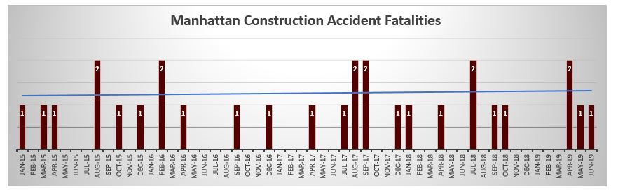Manhattan Construction worker fatalities June 2019