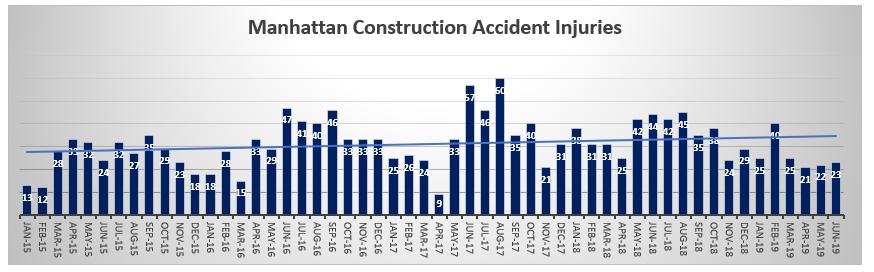 Manhattan construction accident injuries June 2019