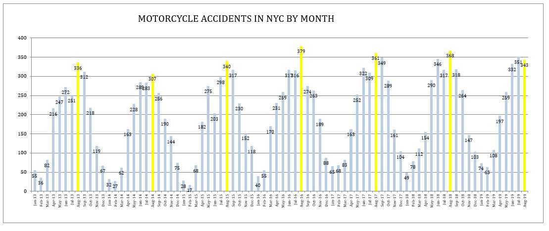 Motorcycle Accidents New York August 2019