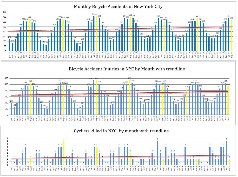 NYC bicycle accidents injuries and fatalities August 2019