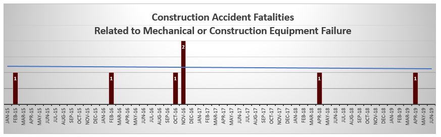NYC construction fatalities related to mechanical failures June 2019