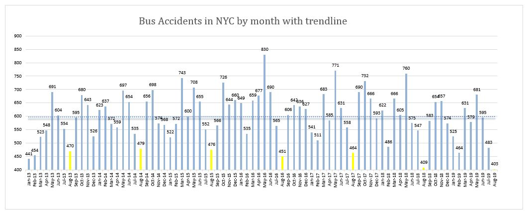 New York City Bus Accidents August 2019