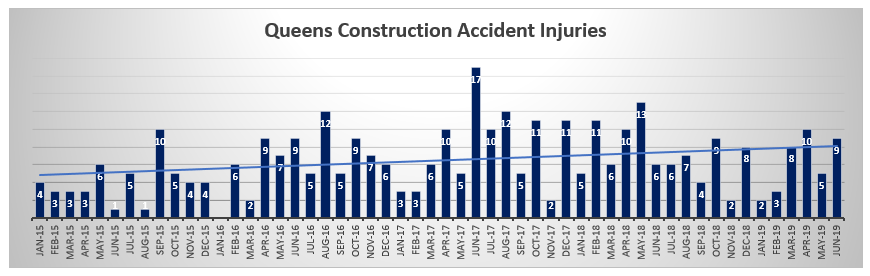 Queens Construction Accident Injuries
