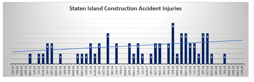 Staten-Island-Construction-Accident-Injuries-June-2017