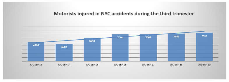 NYC motorists injuries summer 2019
