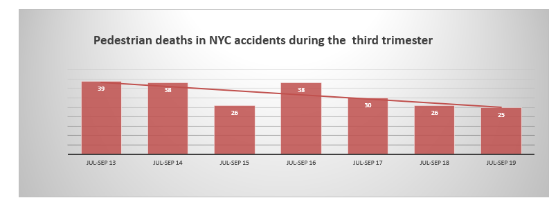 Pedestrian Fatalities in New York summer 2019